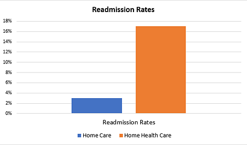 Readmission Rates