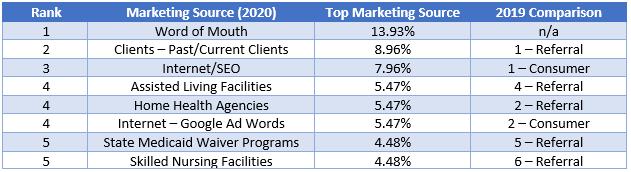 Client Acquisition & Marketing Sources